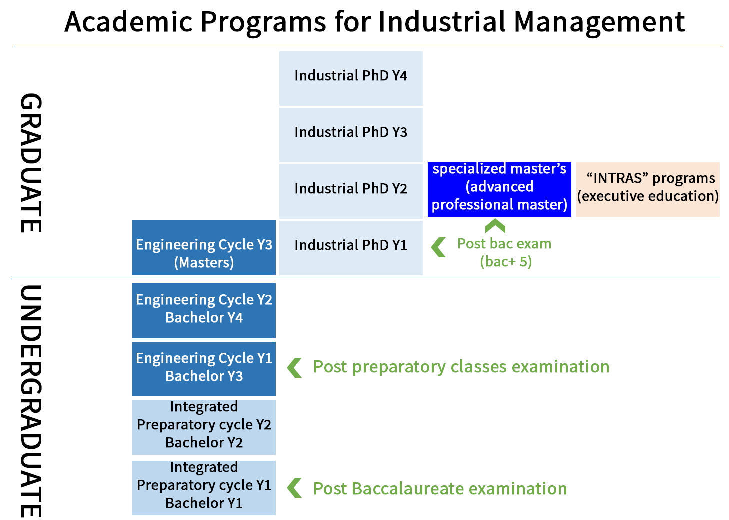Academic Programs for Industrial Management